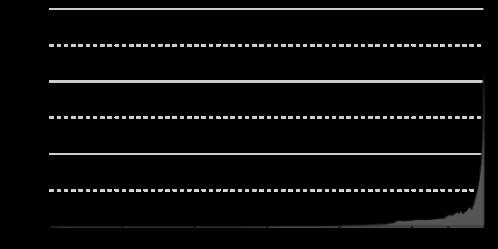 550px-population_curvesvg
