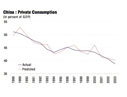 china-private-consumption