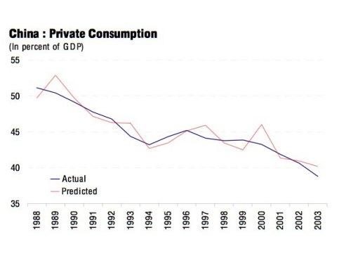 china-private-consumption