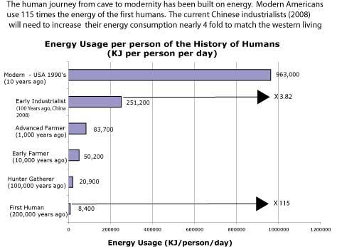 human-enegy-use-over-time