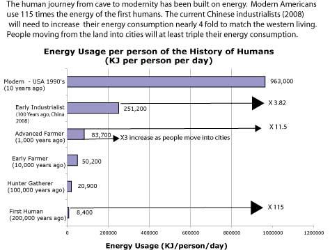 human-enegy-use-over-time1