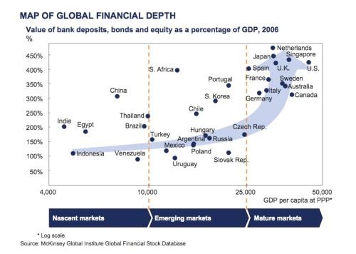 mckinsey-financial-depth-or-declining-productivity-of-debt